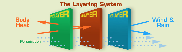 concept of layering
