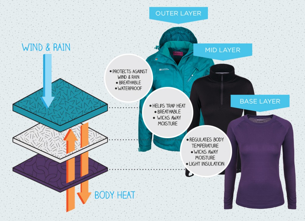 concept of layering clothes